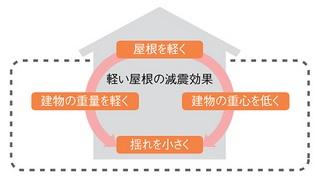 減震効果 屋根 リフォーム イメージ