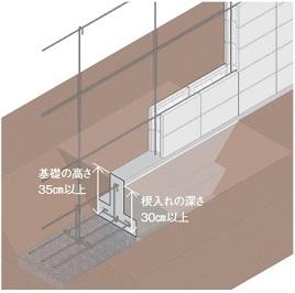 ブロック塀 基礎の寸法 安全点検