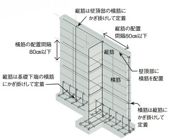 ブロック塀 鉄筋 安全点検