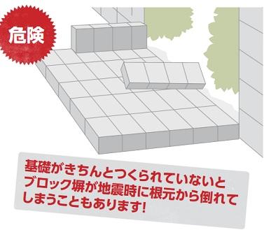 ブロック塀 コンクリート基礎 安全点検