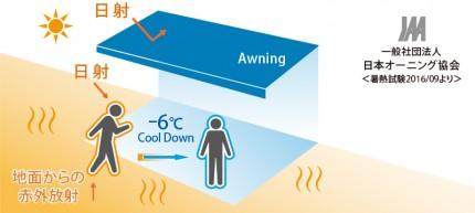 暑さ対策 パラソリア オーニング エクステリア YKKap