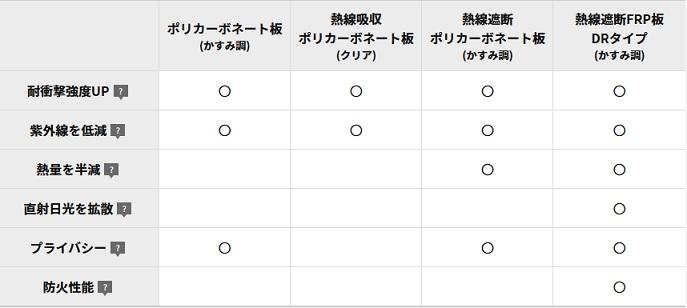 パネル特徴比較 M.シェードⅡ カーポート 三協アルミ