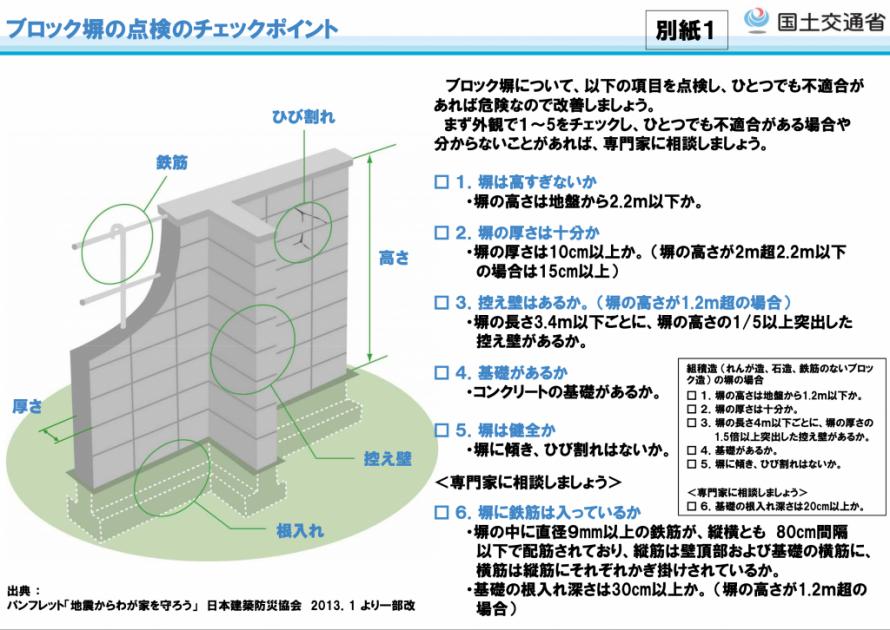 ブロック塀 ブロック擁壁 安全点検 改修 撤去 設計 施工 リフォーム APOA アポア 三重県津市