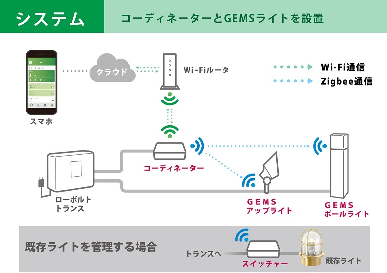 照明 システム GEMS タカショー